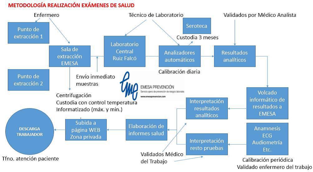 Metodología realización exámenes de salud