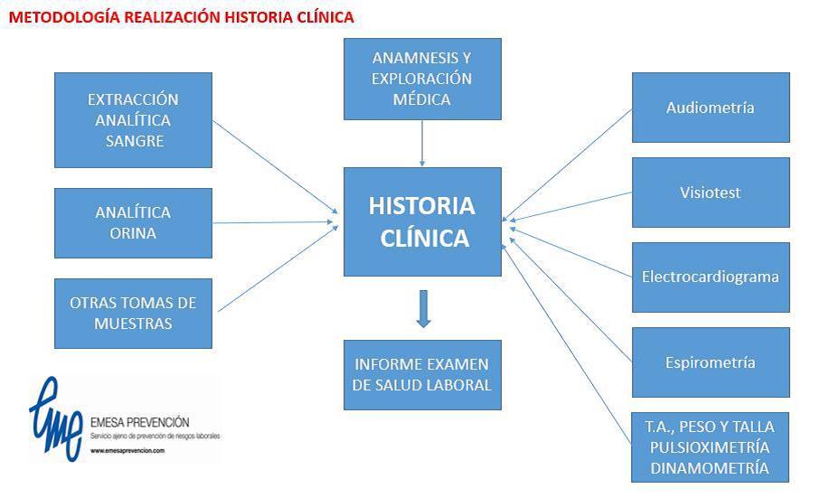 Metodología realización historia clínica
