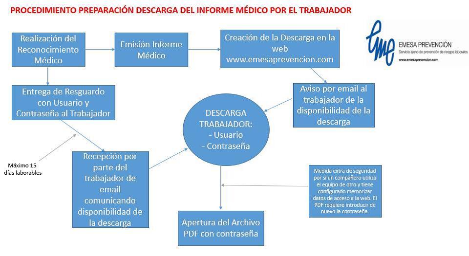 Procedimiento preparación descarga informe médico por trabajador