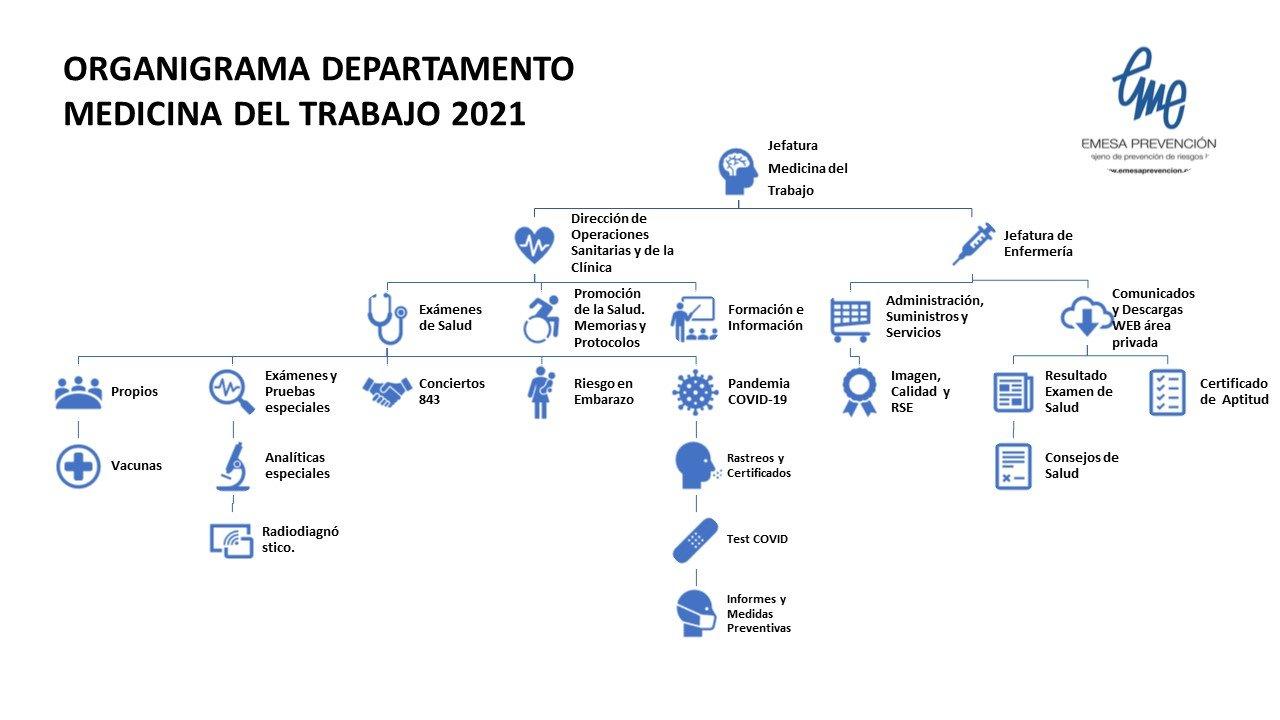 Organigrama Medicina del Trabajo