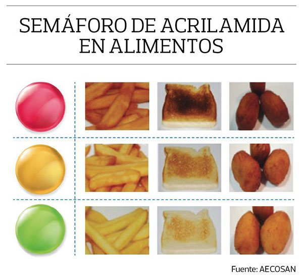 semaforo de la acrilamida en alimentos