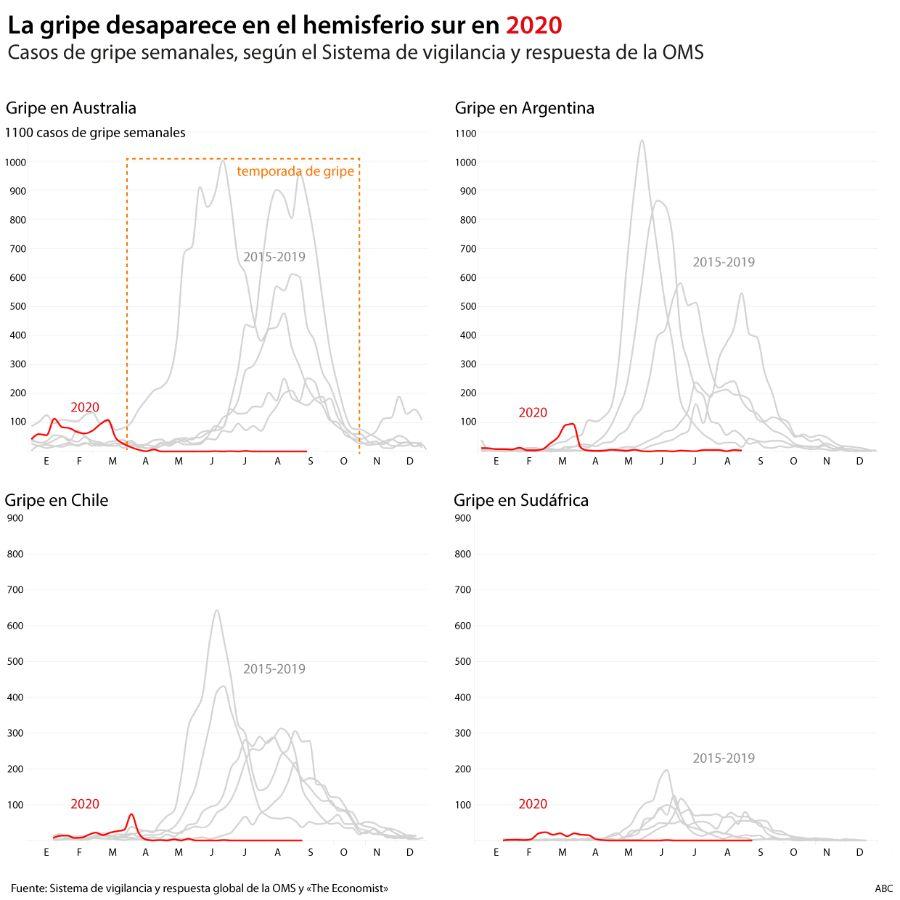 Desaparición de la gripe
